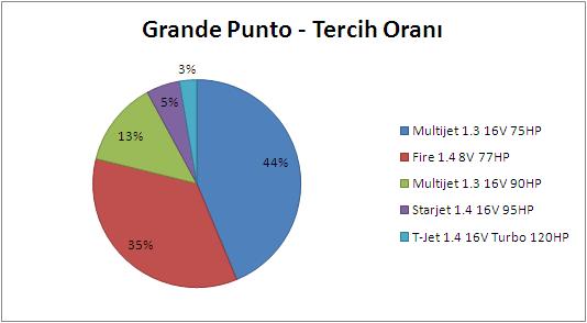 Grande Punto Motor Tipi Tercih Oranları