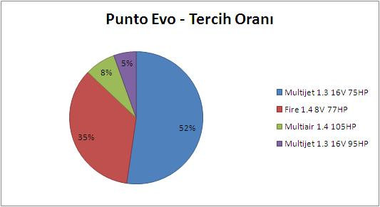 Punto Evo Motor Tipi Tercih Oranları
